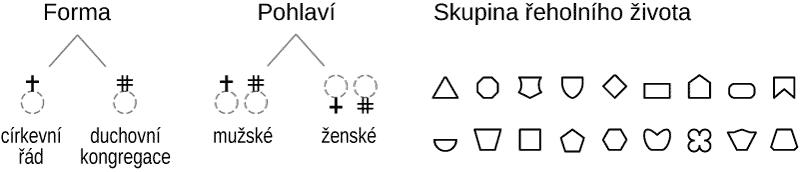 Volba mapových morfémů a jejich významy pro znaky klášterů